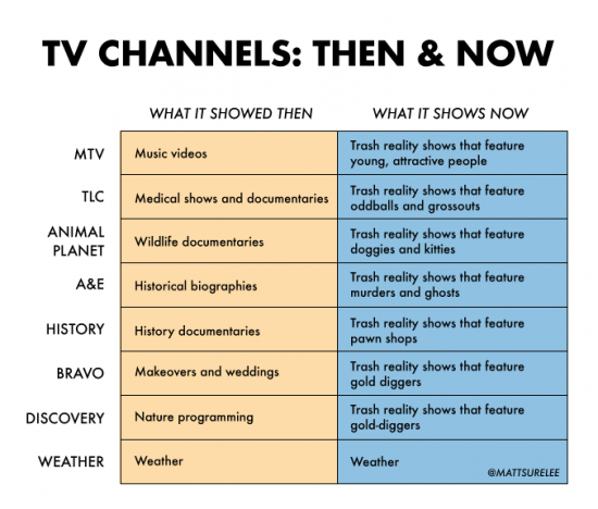 TV Channels: Then & Now