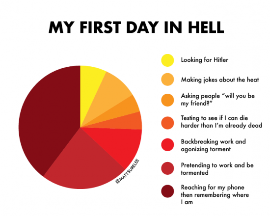 my first day in hell (oc)